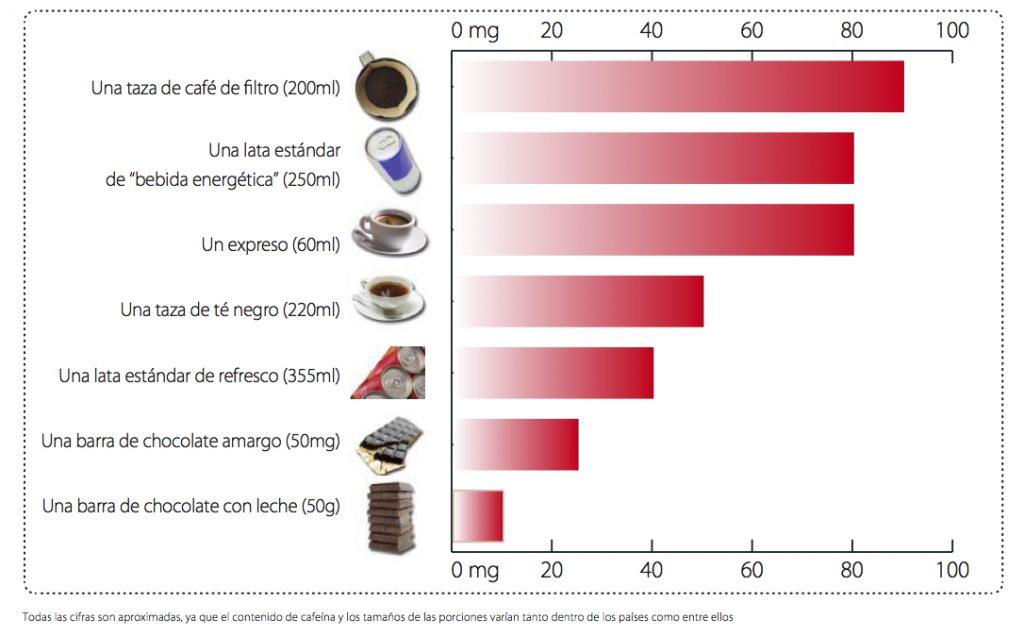 estudio cafeina en bebidas