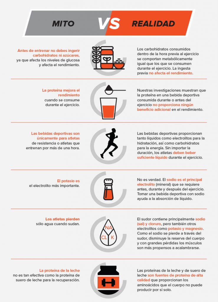 5 mitos nutricion deportiva