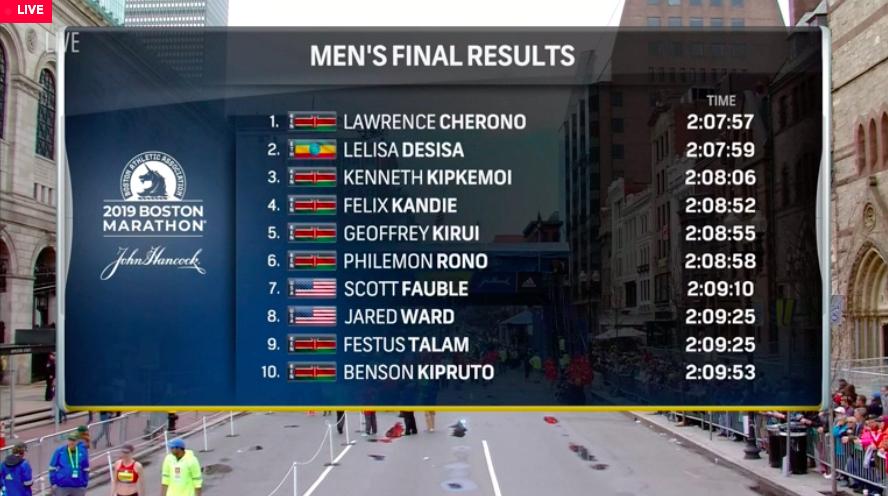 tiempos resultados maraton boston 2019