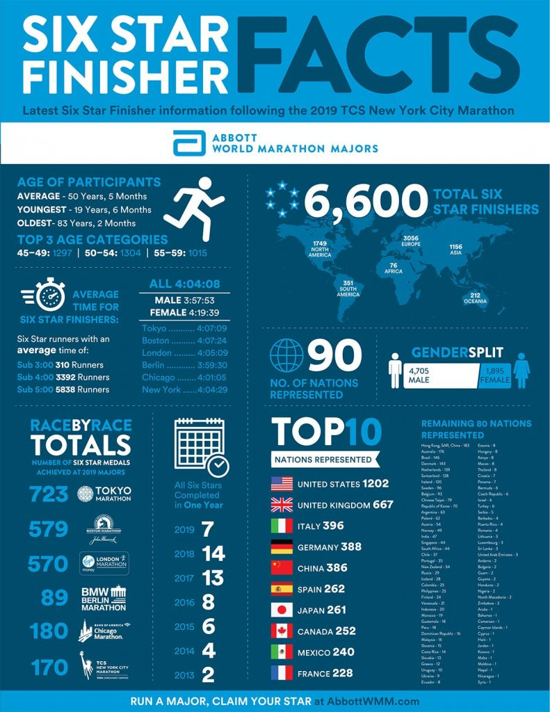 datos world marathon majors facts six star finishers