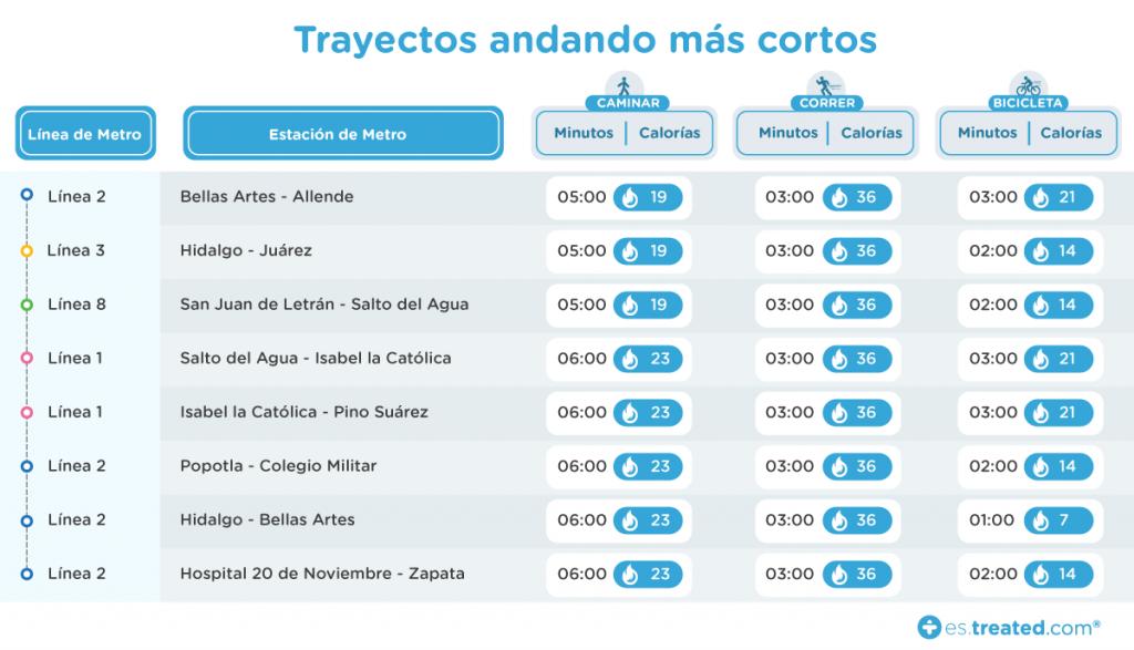 trayectos caminando mas cortos metro ciudad de mexico_es